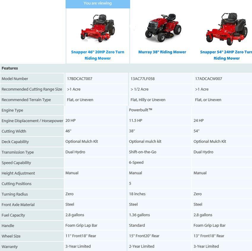 Snapper Zero Turn Lawn mower review, comparison chart 46 inch