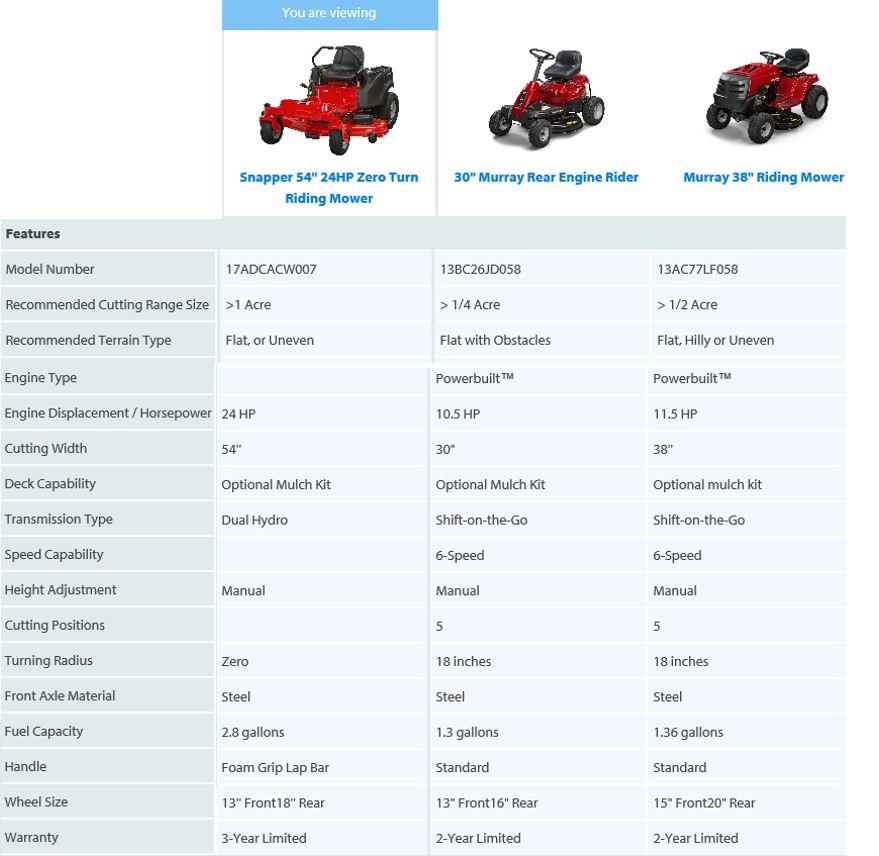Snapper Zero Turn Lawn mower review, comparison chart 54 inch