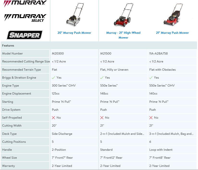 Murray 20 inch 125cc Lawn Mower review, comparison chart