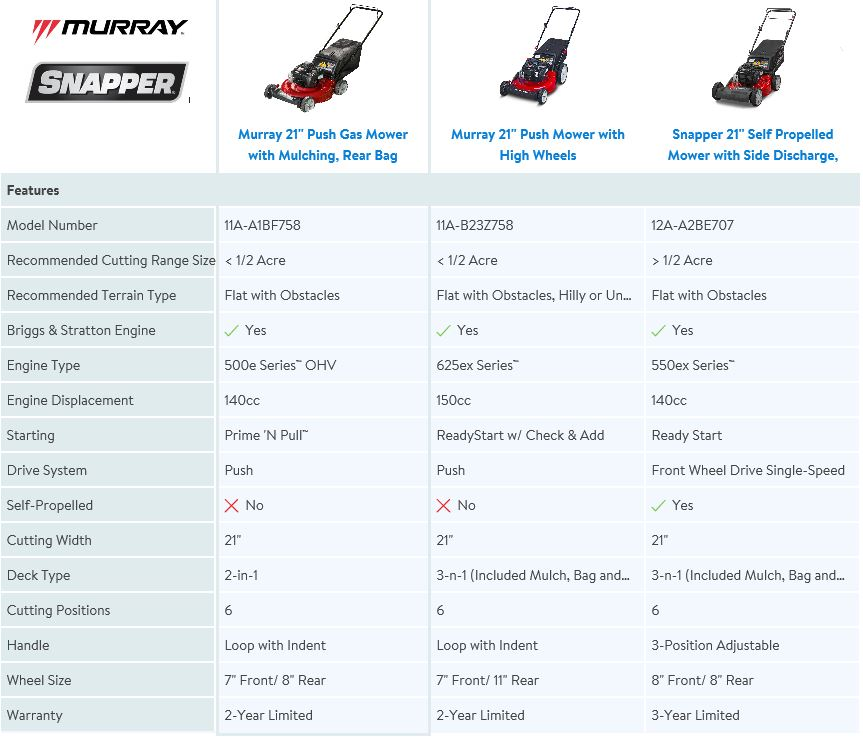 Murray 21 inch 2 in 1, lawn mower review, comparison chart
