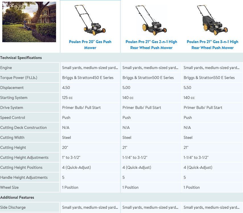 Poulan Pro Lawn Mower Review Model Push 20 Inch 125cc
