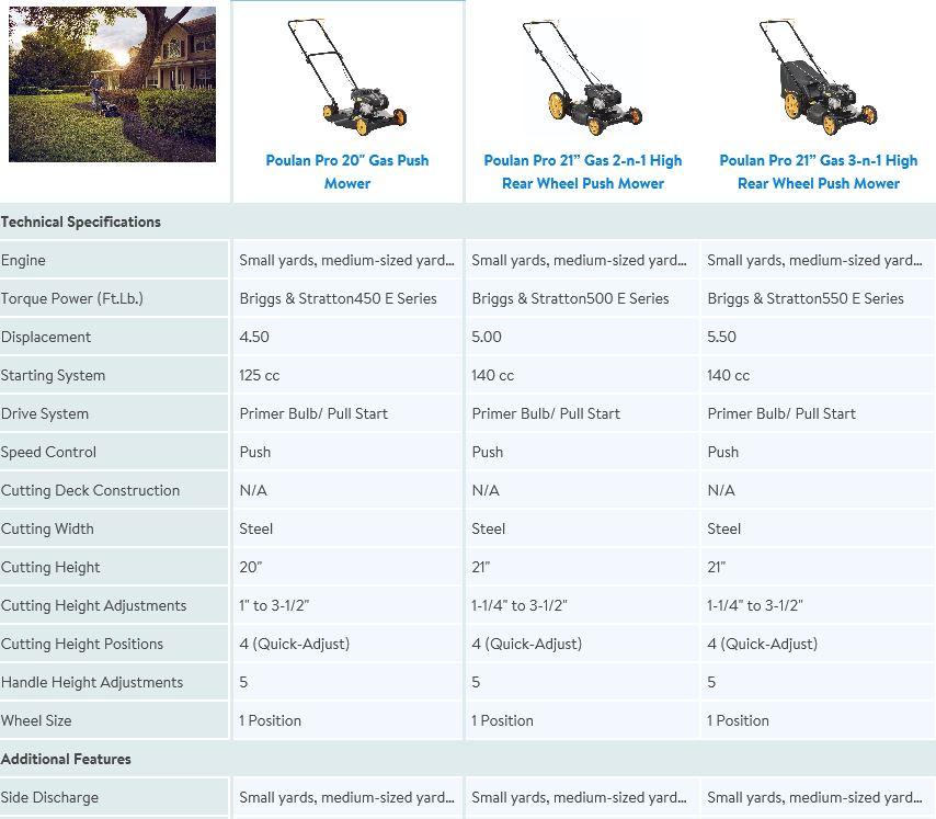 Poulan Pro Lawn Mower review 20 inch 125cc, comparison chart